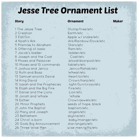 Jesse Tree Ornament List